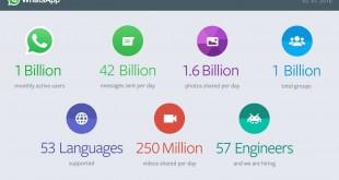 whatsapp 1 miliardo di utenti