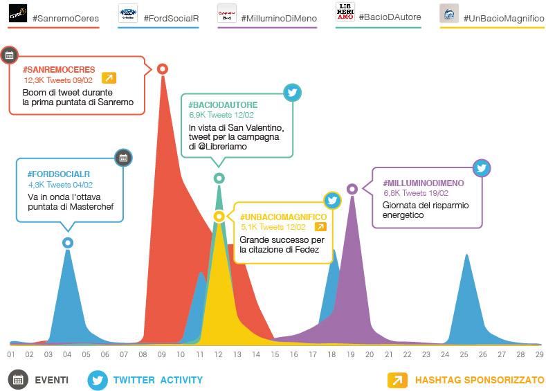 campagne twitter febbraio 2016 grafico