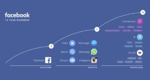 facebook ecosistema