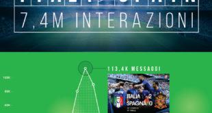Infografica Italia Spagna euro 2016