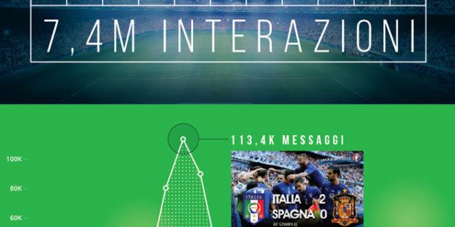 Euro 2016: Italia-Spagna è boom anche sui social media