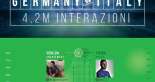 Infografica italia germania euro 2016