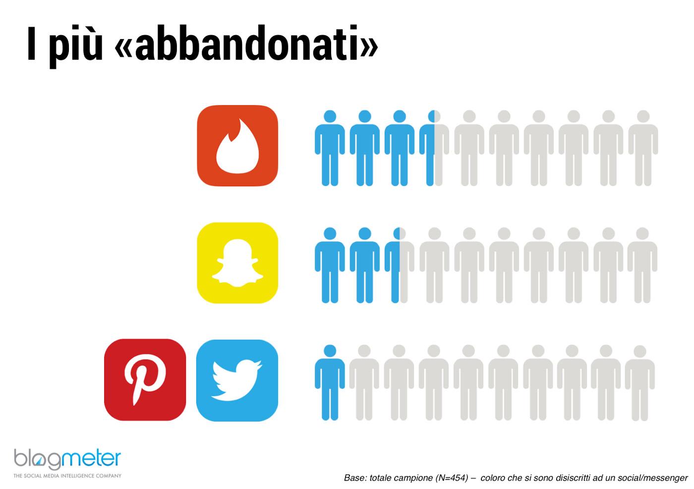 Italiani Social Media abbandonati tinder