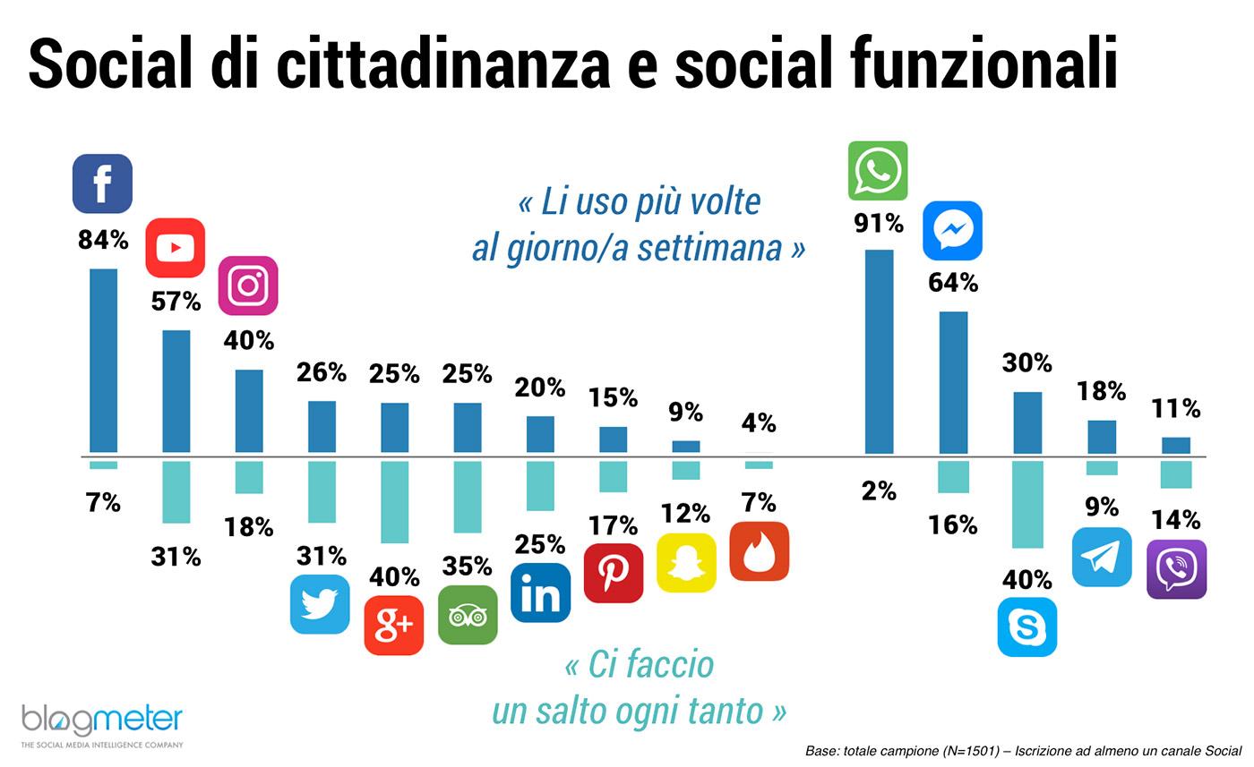 Italiani Social Media più usati facebook