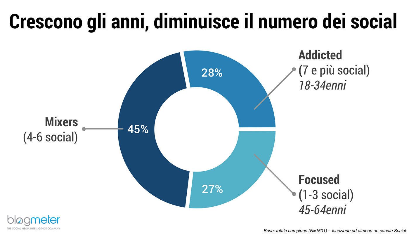 Italiani social media età