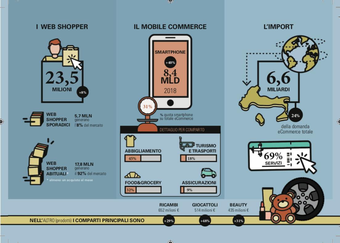 e-commerce italia 2018 dati