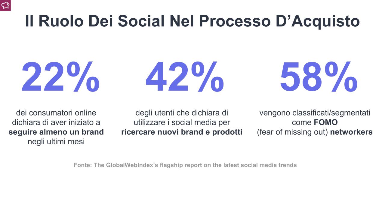 Il ruolo dei social media nel processo di acquisto. Dati GlobalWebIndex's flagship report