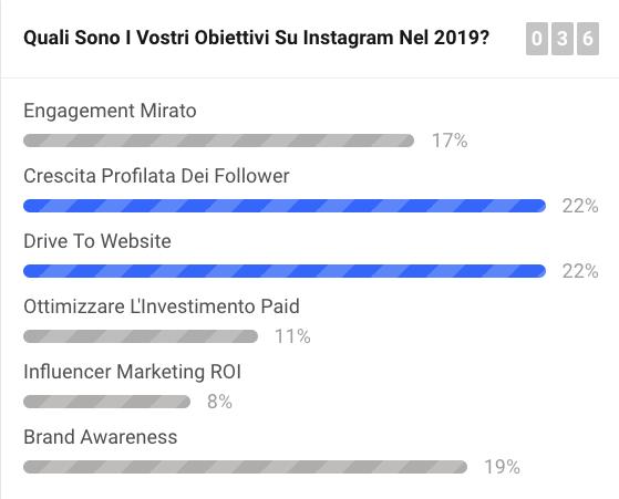 Gli obiettivi dei brand italiani su Instagram nel 2019