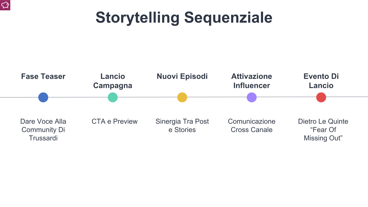 storytelling su instagram camapagna trussardi dreambox bag