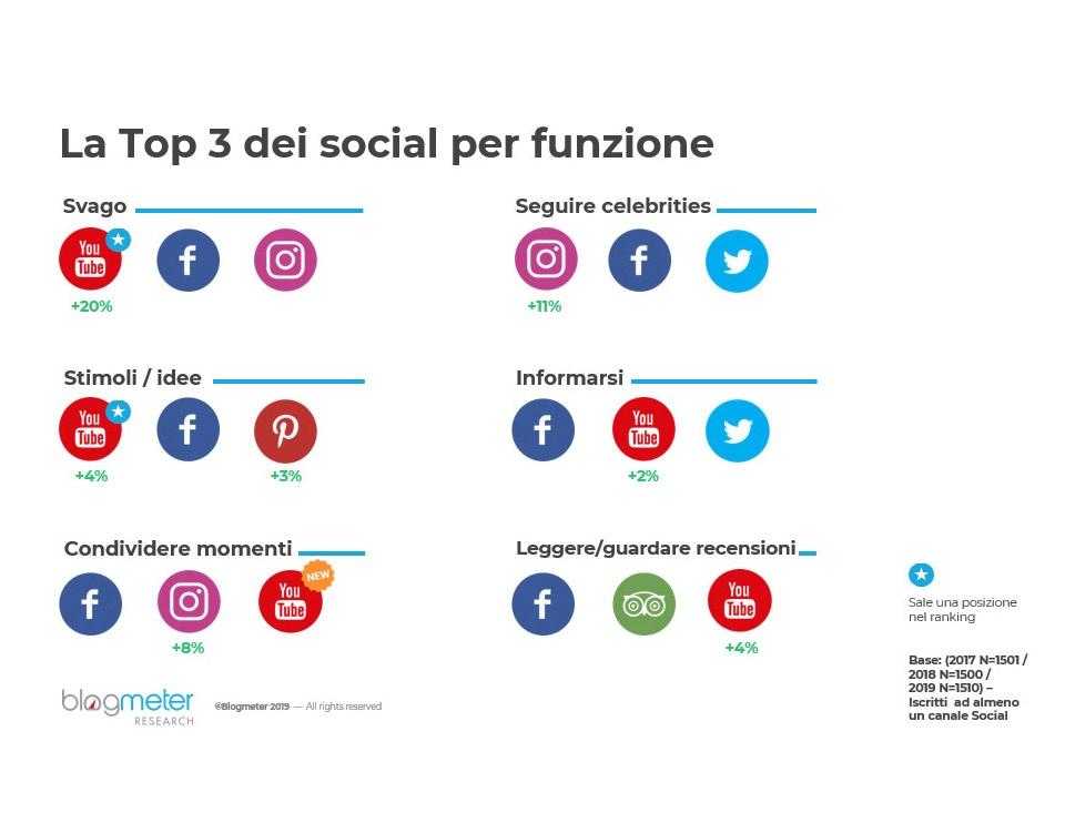 italiani social media 2019 funzione