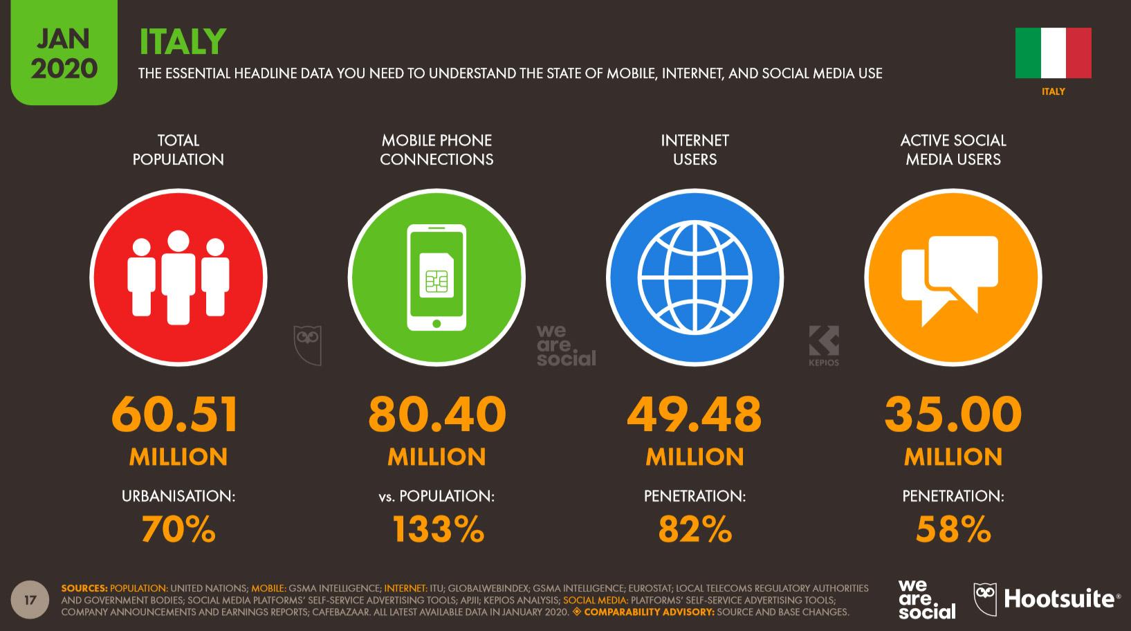 dati statistici uso internet 2020 e social network