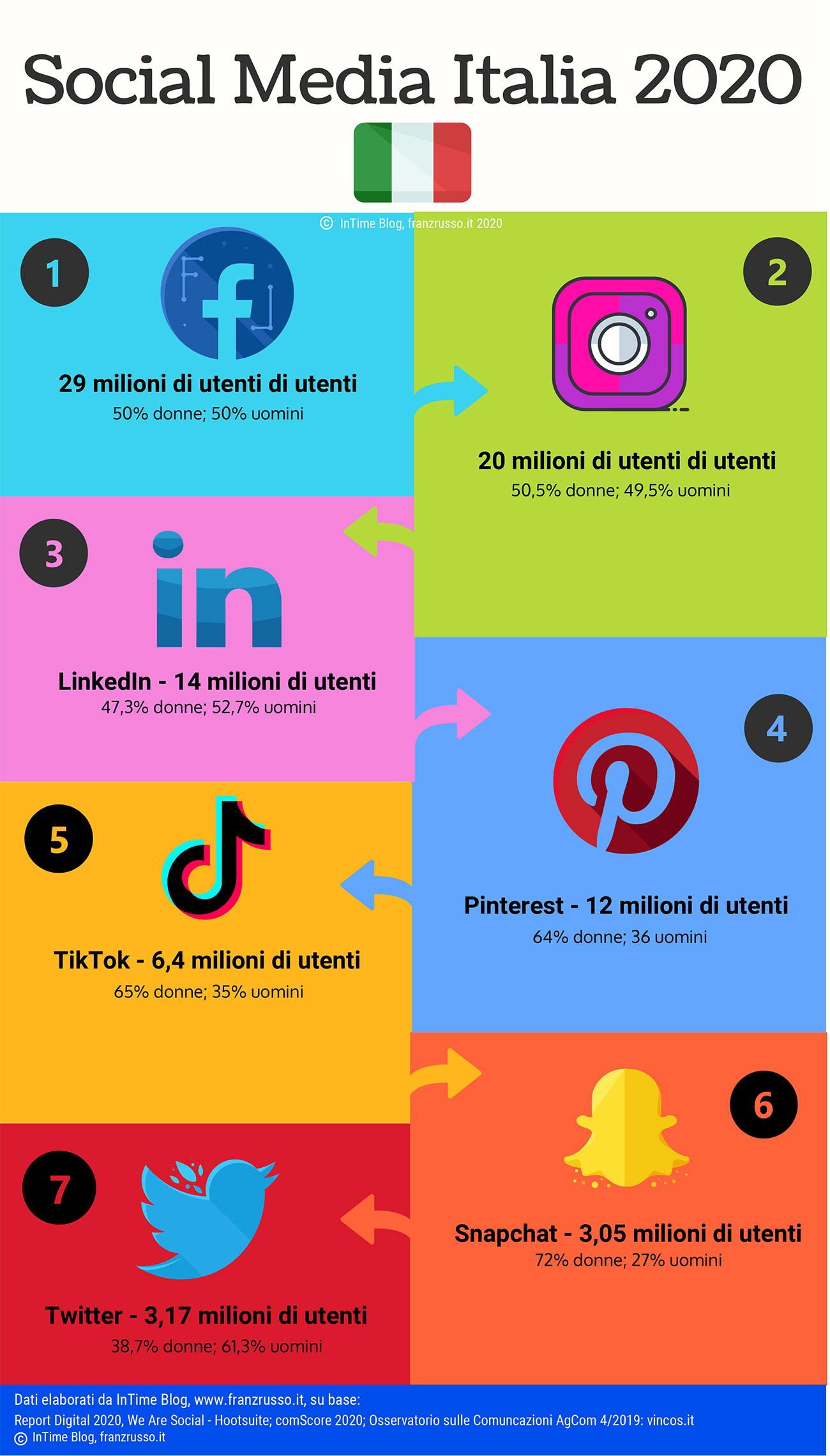 social media italia 2020 franzrusso.it
