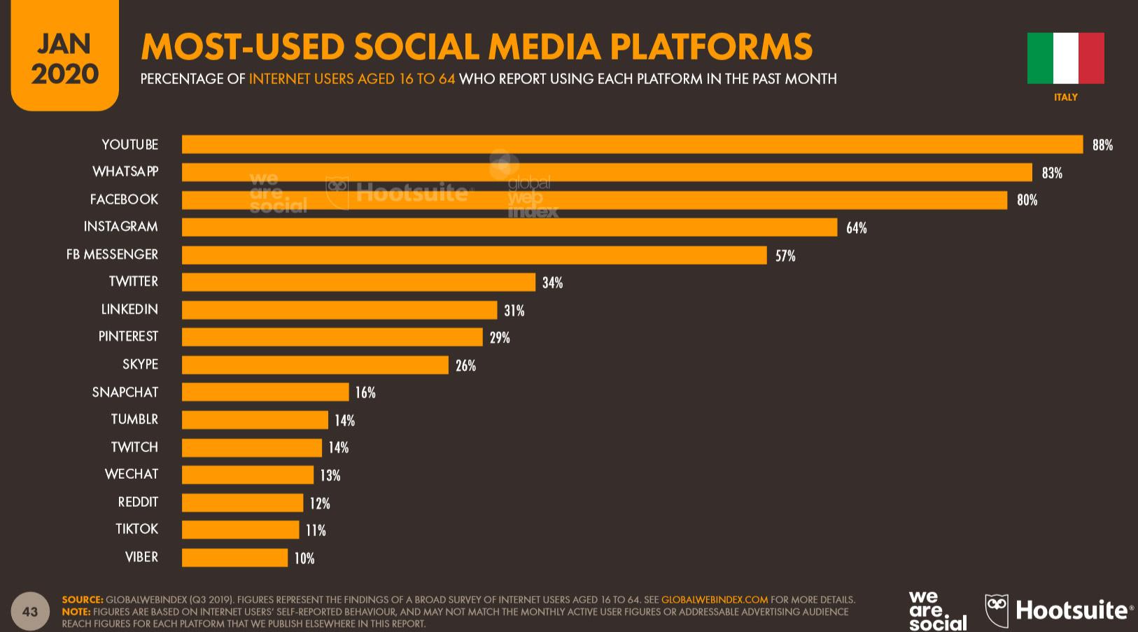 social media piattaforme italia 2020 franzrusso