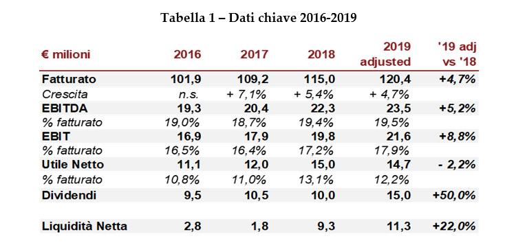 betty blue dati fatturato 2019